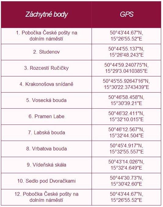 Na kole - Tabulka: www.pramen-labe.cz